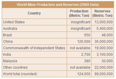 Rare Earth Metals - World Mine Production and Reserves by Country - Production and Reserves
