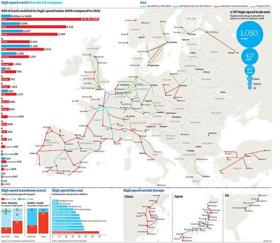 HIgh-Speed Rail 2008 to 2025