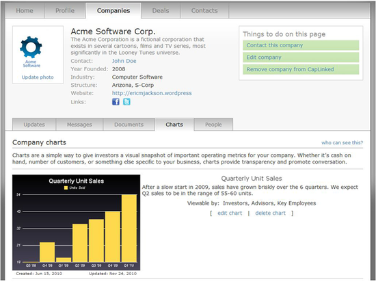 Caplinked showing updates about a startups performance to potential or existing investors