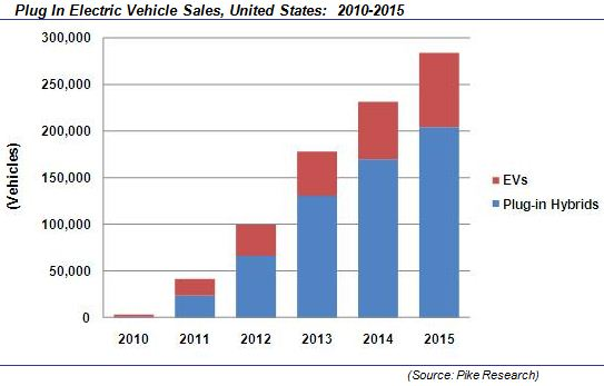Pike Research - Plug-in Electric Vehicle Sales and Hybrids - US - 2010-2015