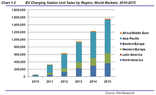 Pike Research - EV Charging Station Unit Sales by Region, World Marketes - 2010 through 2015