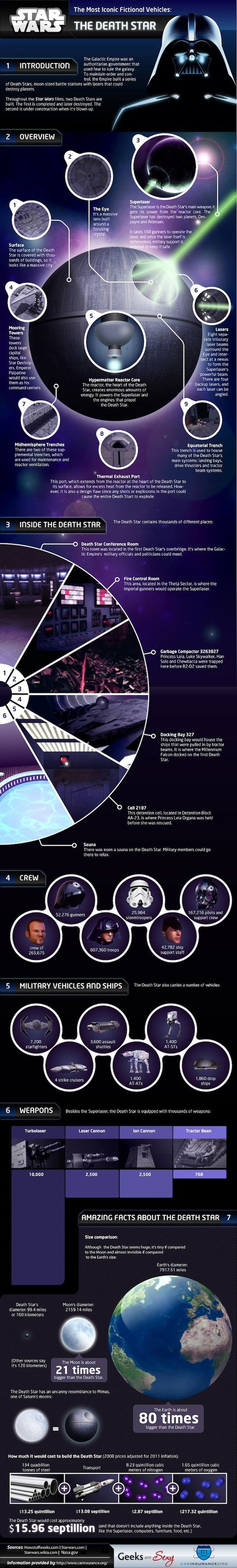 The Star Wars Death Star Infographic
