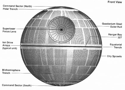 The Star Wars Death Star drawing showing what's what