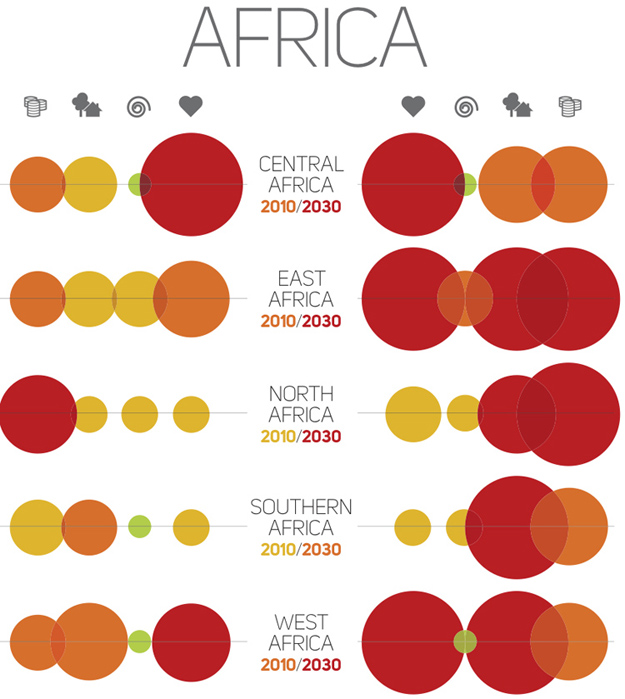 DARA Climate Change Chart 2010 to 2030 - AFRICA