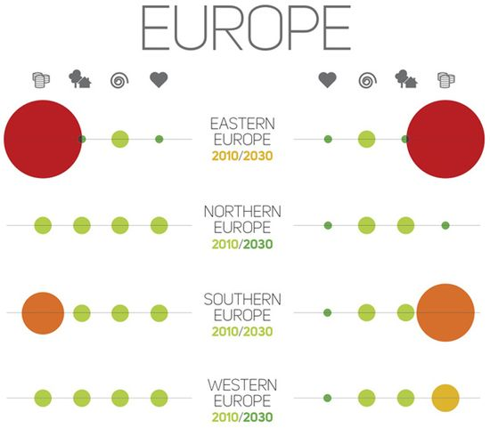 DARA Climate Change Chart 2010 to 2030 - EUROPE