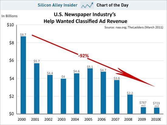 US Newspaper Industry's Help Wanted Classified Ad Revenue