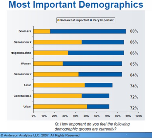 The majority of marketing manager's feel that the Baby Boomer generation is very important