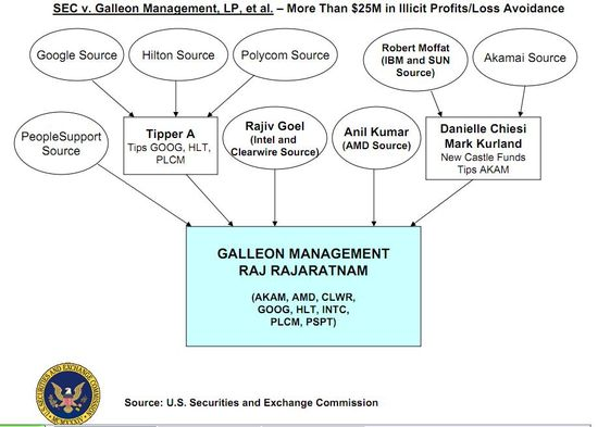 SEC's chart shows the trail of sources of information linking Galleon Management and Raj Rajaratnam to insider trading
