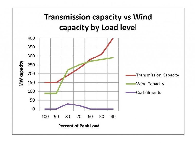 Transmission capacity versus wind capacity by load level. Curtailment levels are the lowest