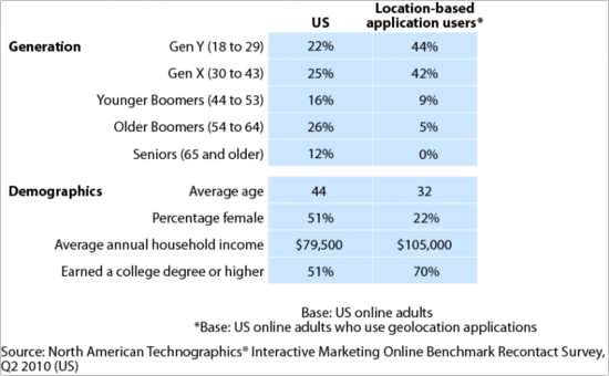 Demographics of users of location-based check-in services