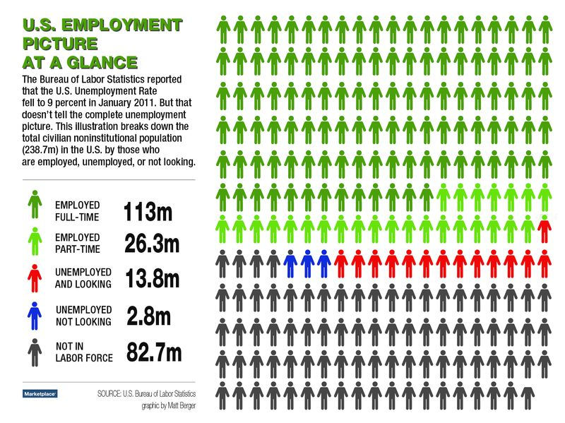 US Employment Picture at a Glance - Bureau of Labor Statistics - January 2011