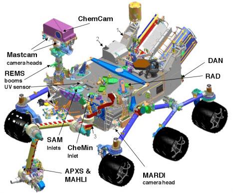 Schematic of NASA's Curiosity Mars Rover
