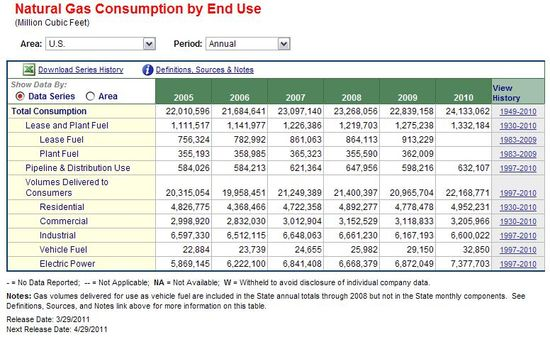 U.S. Natural Gas Consumption by End Use - 2005 through 2010 - US Energy Information Administration