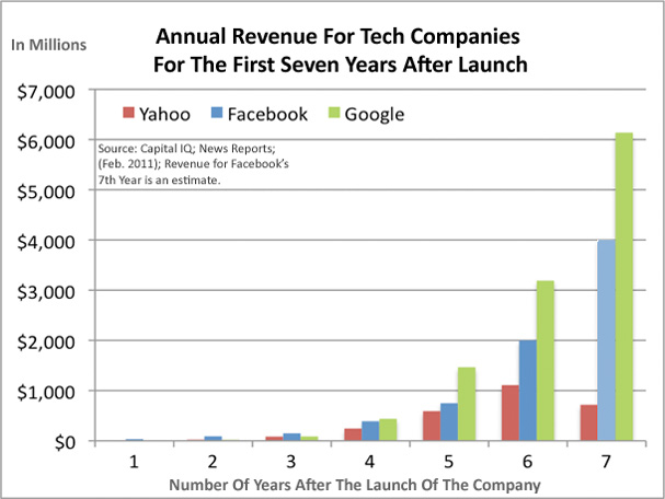 Annual Revenue For Tech Companies For The First Seven Years After Launch - Yahoo, Facebook and Google