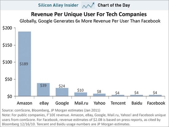 Revenue Per Unique User For Tech Companies - Silicon Alley Insider - Bloomberg, JP Mortan Estimate - Jan 2011