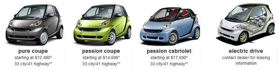 Smart fortwo electric cars come in three models, the pure coupe, passion coupe and passion cabriolet