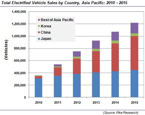 Pike Research - Sales of EV by Asia Pacific Country - 2010 through 2015