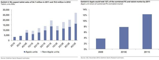 Apple and Non-Apple Tablet Quarterly Unit Sales - 2010 through2012 and Growth Rates - Goldman Sachs