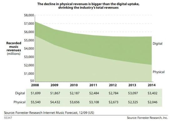 Physical and Digital Music Revenues - 2008 through 2014 - Forrester Research