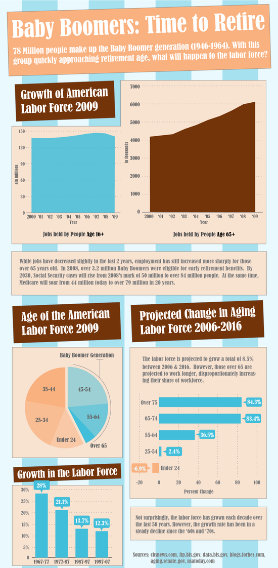 Baby Boomer Infographic - Time To Retire
