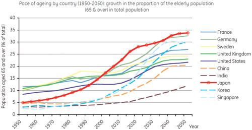 According to Japan's National Institute of Popularion and Social Security Research, 33.7% of the total population by 2035 and one out of every 2.5 people by 2055 will be 65 yrs or older