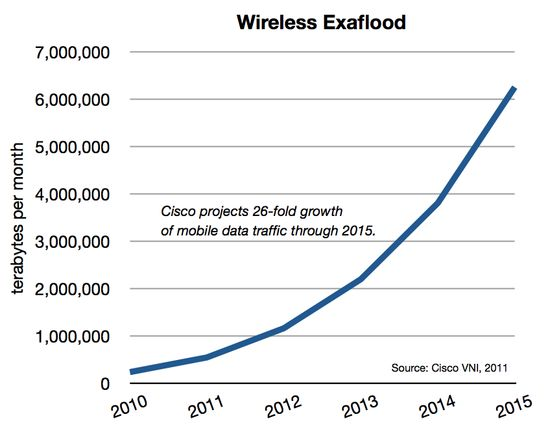 Wireless transmission traffic projections in terabytes per month - 2010 through 2015 - Cisco VNI, 2011