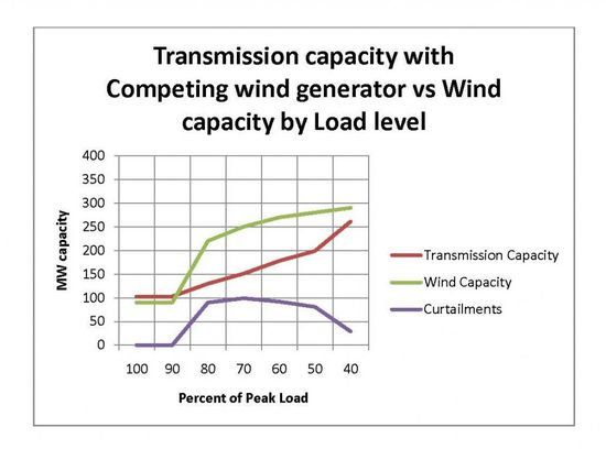 Transmission capacity with competing wind generator versus wind capacity by load level