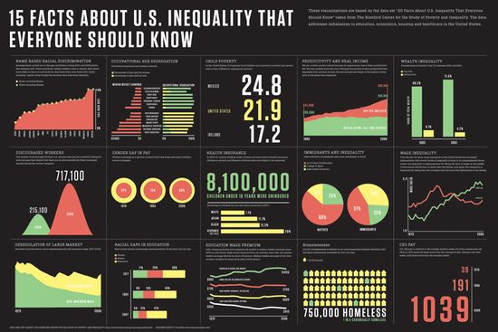 15 Facts About US Inequity that Everyone Should Know