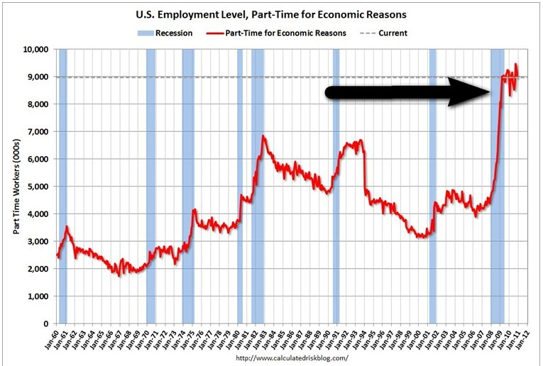 US Employment Level - Part-Time For Economic Reasons - Bureau of Labor Statistics