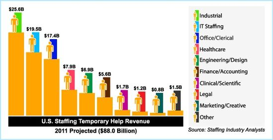 US Staffing Temporary Help Revenues - Projected for 2011 - $88 Billion
