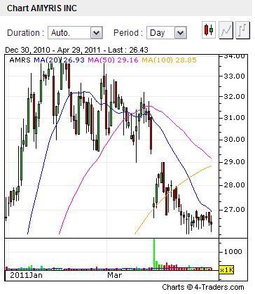 Amyris stock price from Jan 1, 2011 through April 29, 2011