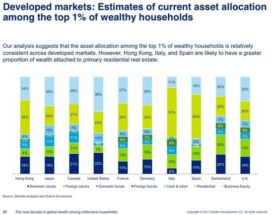 Developed markets - Estimates of current asset allocation among the top 1 percent of wealthy households - Deloite and Oxford Economics