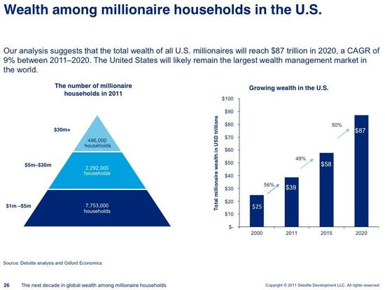 Walth among millionaire households in the U.S. - Deloite and Oxford Economics