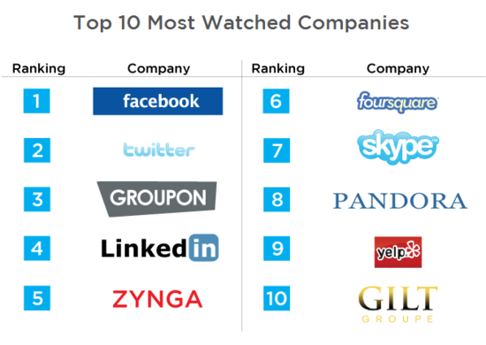 SecondMarket Q1 2011 Report - Top 10 Most Watched Companies