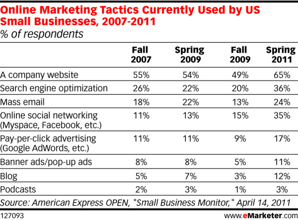 Online Marketing Tactics Currently Used by US SMall Businesses, 2007-2011 - Source - American Express OPEN, 'Small Business Monitor' - April 14, 2011 - eMarketer