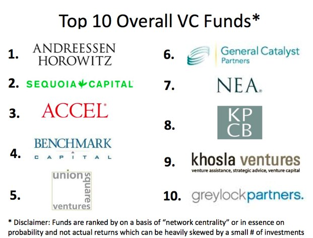 Top 10 Overal VC Funds