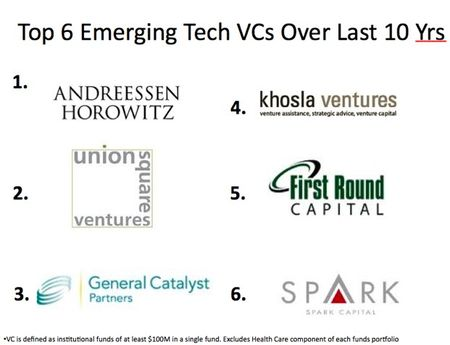 Top 6 Emerging VCs Over Last 10 Years