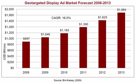 Geotargeted Display Ad Market Forecast 2008-2013