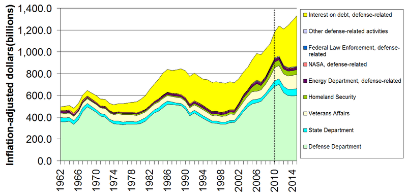 US Department of Defense spending for the years 1962 through 2010 and forecasted for 2014 - Inflation adjusted