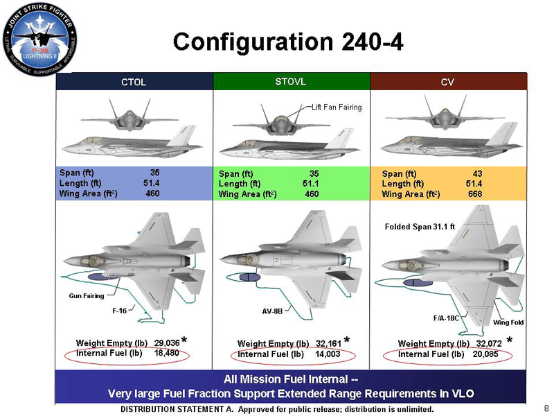 F-35 Lightning II variant configurations and comparison with the F-16, AV-8B and FA-18C