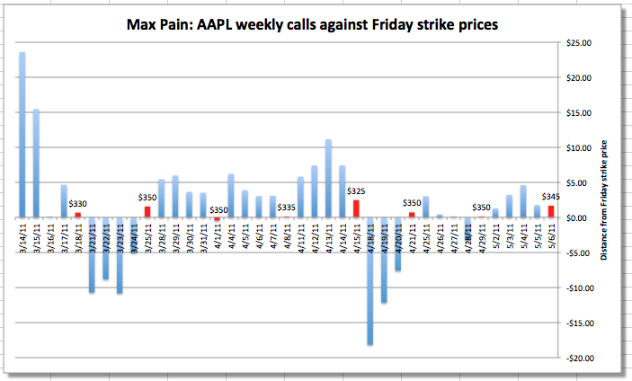 Max Pain - AAPL Weekly Stock Option Calls Against Friday Strike Prices - 5-12-11 - CNN Fortune