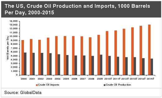 US Domestic Crude Oil Production and Imports - Thousand Barrels Per Day - 2000-2015