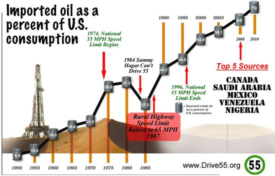 US Crude Oil Imports As A Percentage of US Consumption - 1950-2010