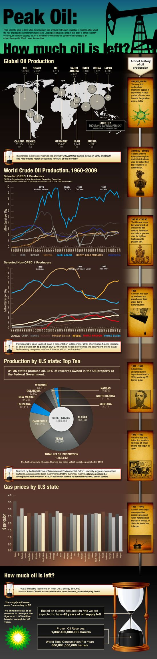 Peak Oil - How Much Oil Is Left