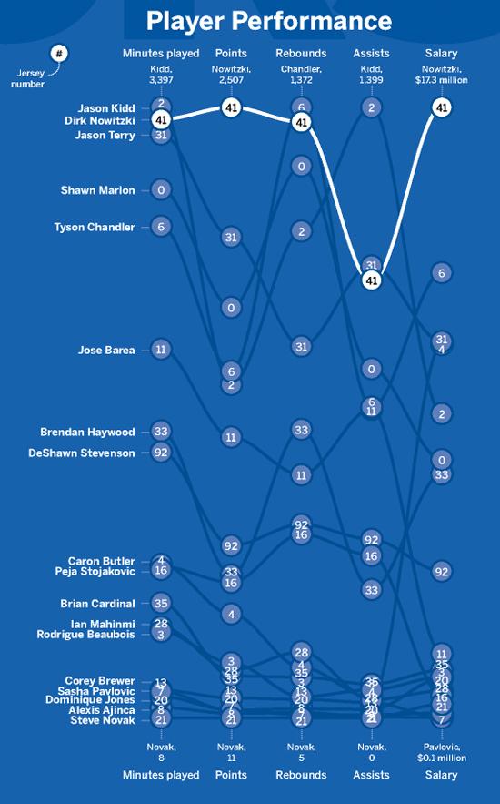 Dallas Mavericks - Player Performance - Magnified