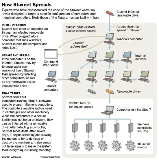 How the Stuxnet Virus Spreads