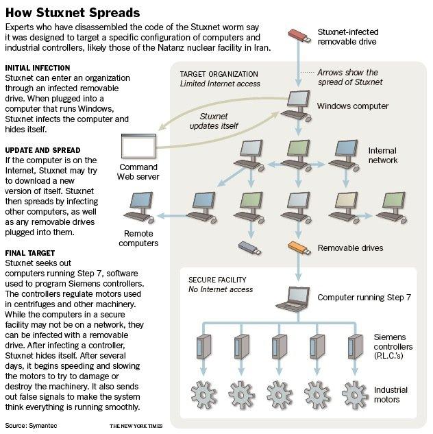 How the Stuxnet Virus Spreads