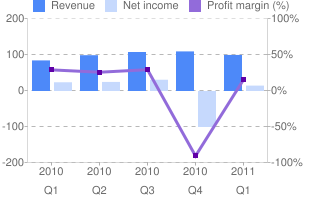 SINA Corp - Financials for Quarters Q1-Q4 for 2010 and Q1 for 2011 - Google Finance