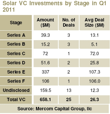 Solar VC Investments by Stage of Development in Q1 2011 - Mercom Capital Group LLC