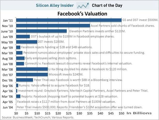 Facebooks Valuation - January 2004 through January 2011 - Silicon Alley Insider
